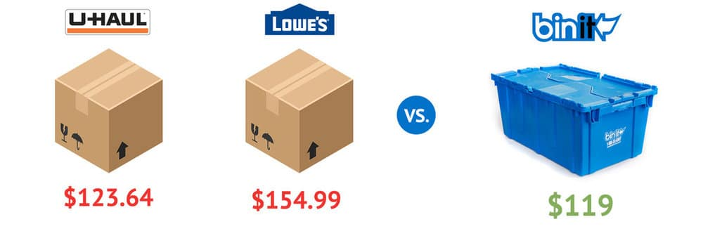Price Comparison of other Moving bins nyc vs Bin it moving bins nyc